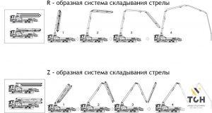 Виды автобетононасосов, Z образная, R образная стрела