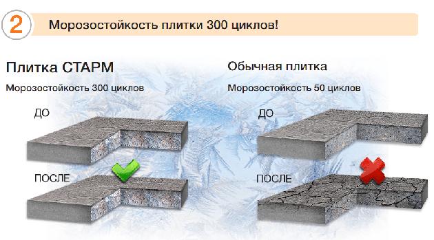 Морозостойкость бетонов купить бетон в рязани на жби