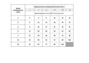 таблица набора прочности бетонной смеси