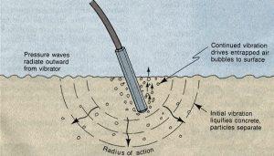 функция глубинного вибратора для бетона